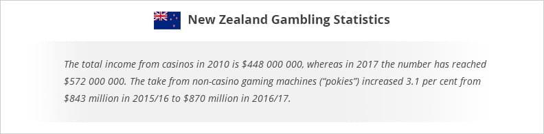 Статистика азартных игр в Новой Зеландии